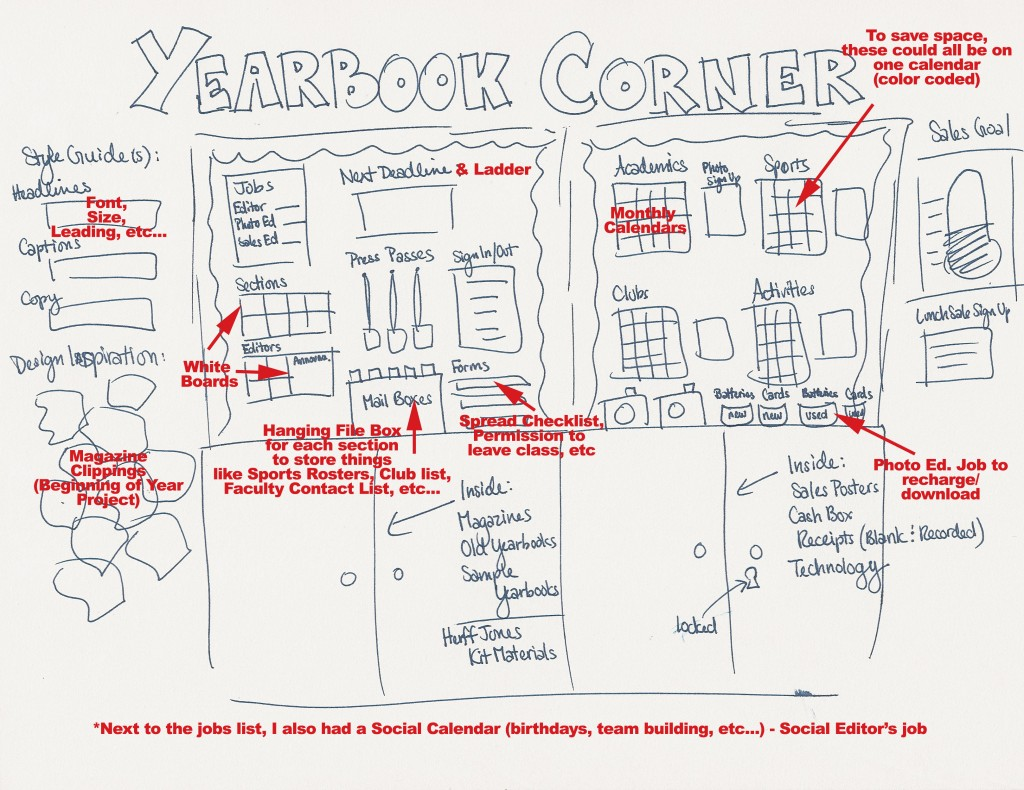 11 Yearbook Classroom Ideas