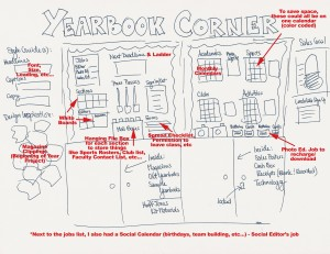 Sketch of Yearbook Bulletin Board Area