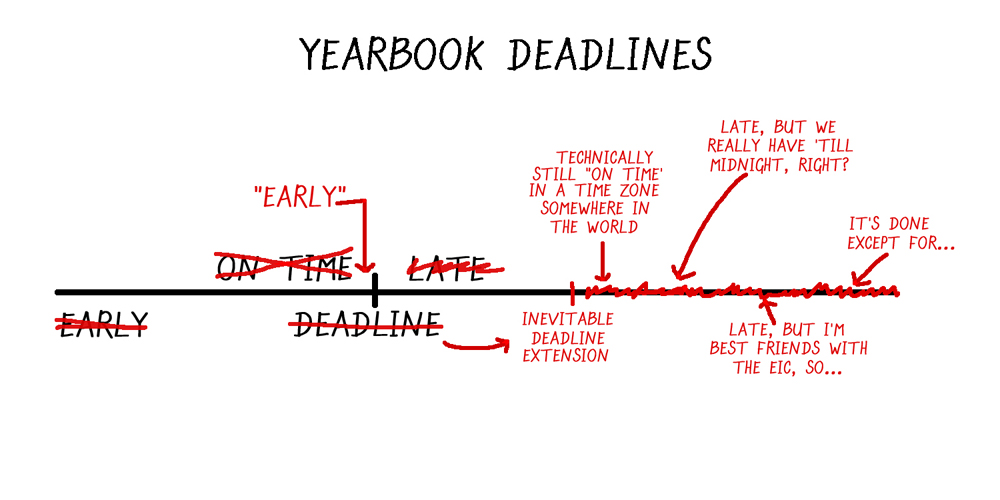 Yearbook Deadlines