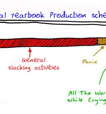 Anatomy of a Yearbook Deadline-Part One